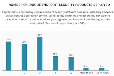 How Innovation Is Transforming Endpoint Security Solutions